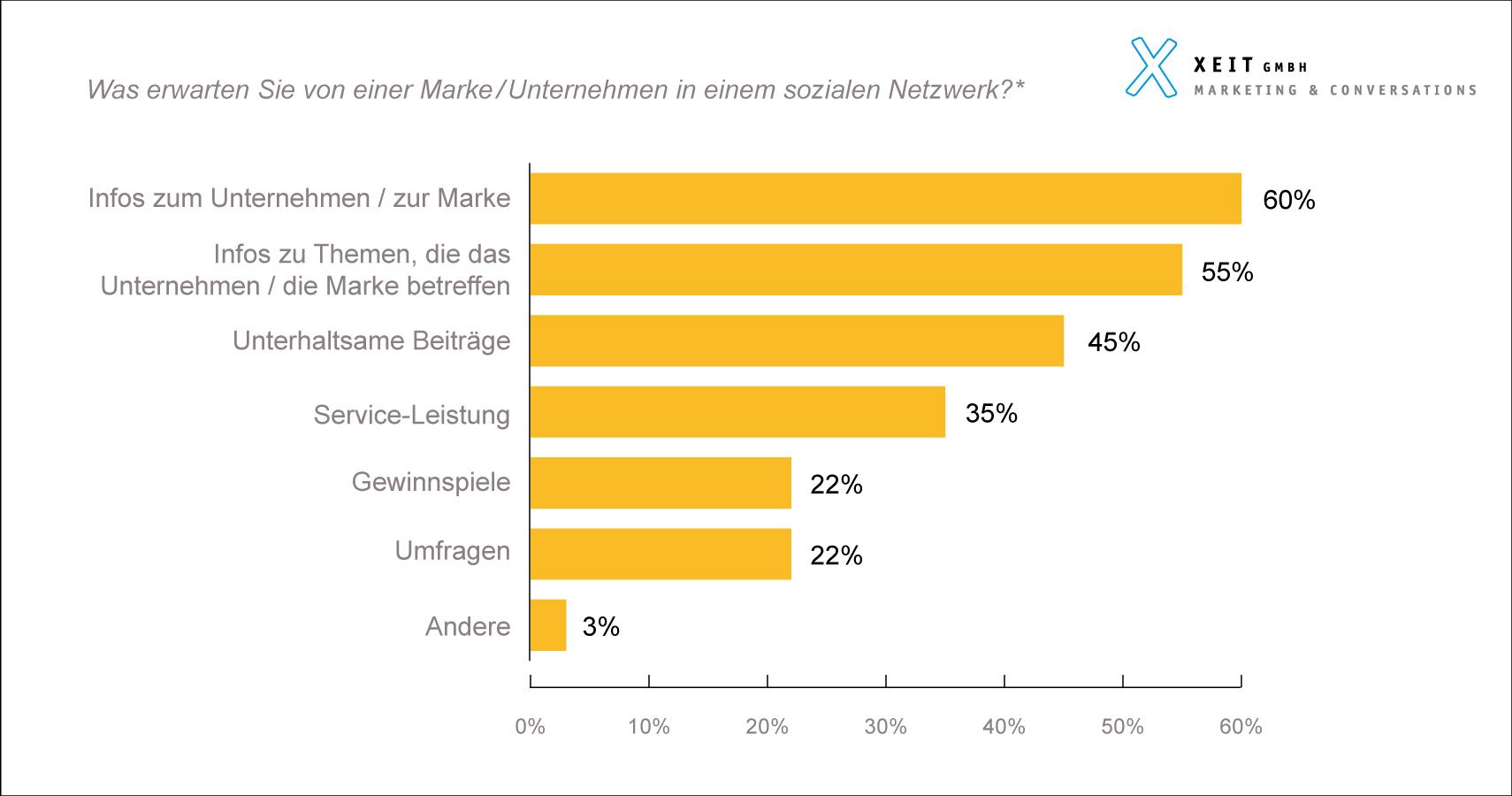 Social Media Schweiz 2019 Befragung Studie Resultate Xeit Erwartungen an Unternehmen