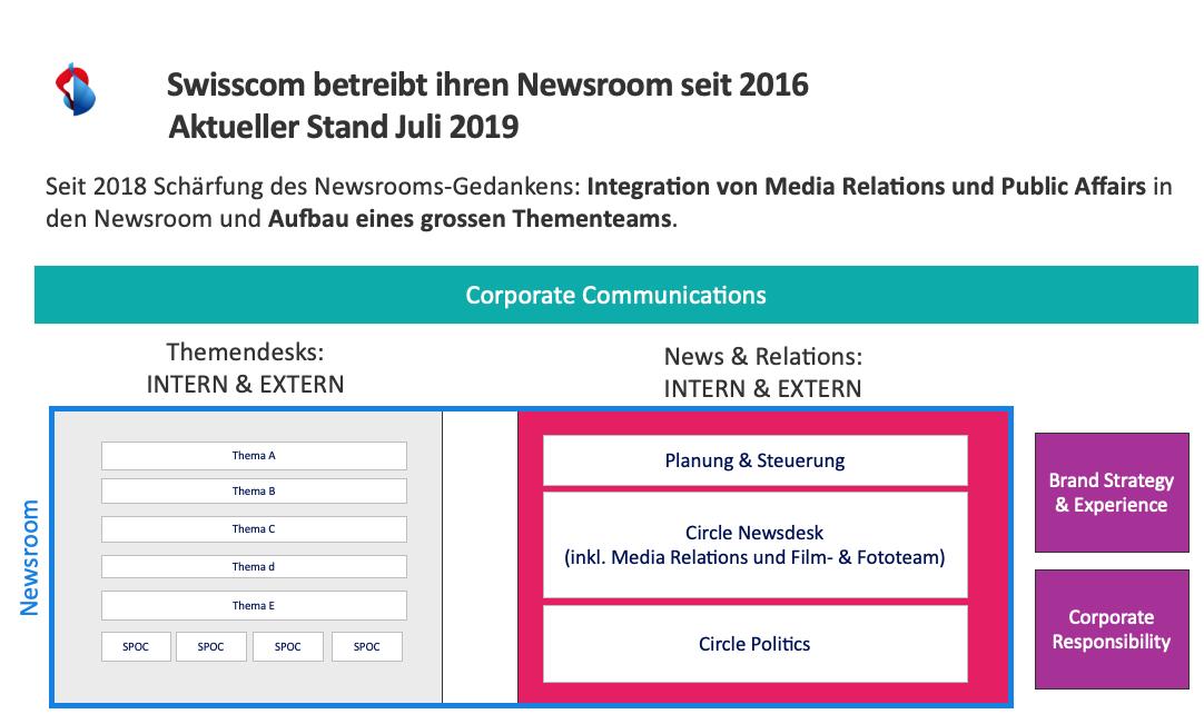 Swisscom Newsroom Organisatoin Newsdesk Themendesk Corporate Communications