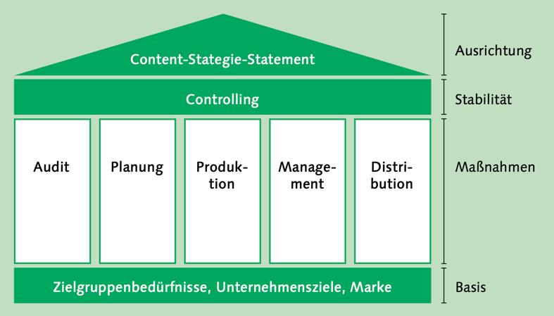 Content-Strategie-Haus von Irene Michl aus Think Content!