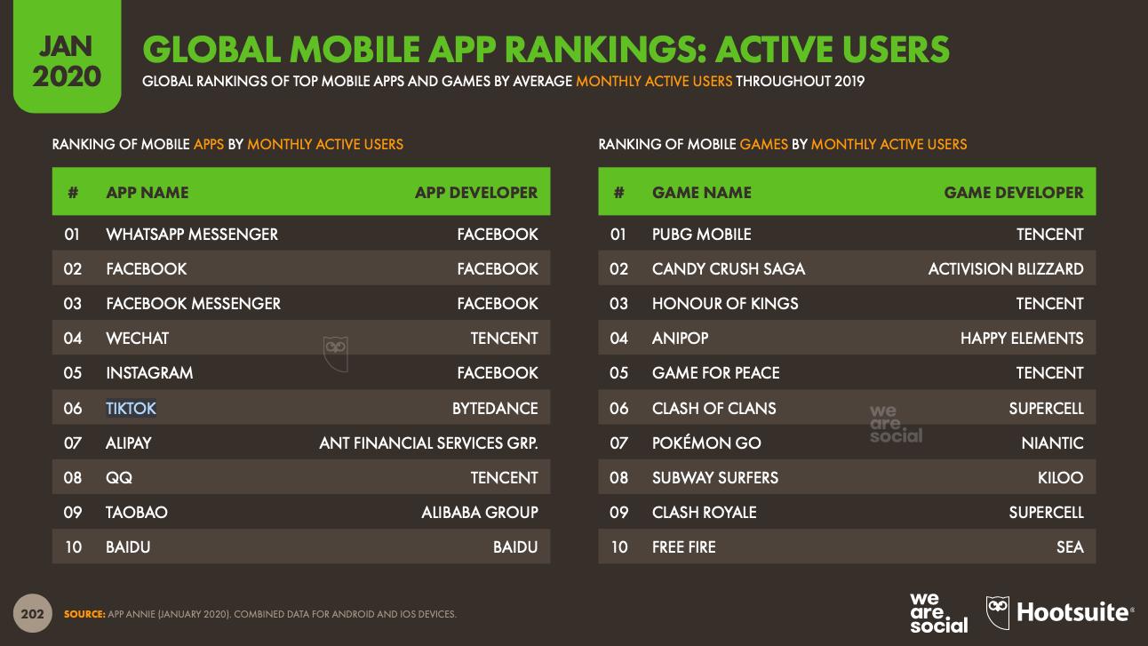 Digital 2020 globales Ranking der Apps