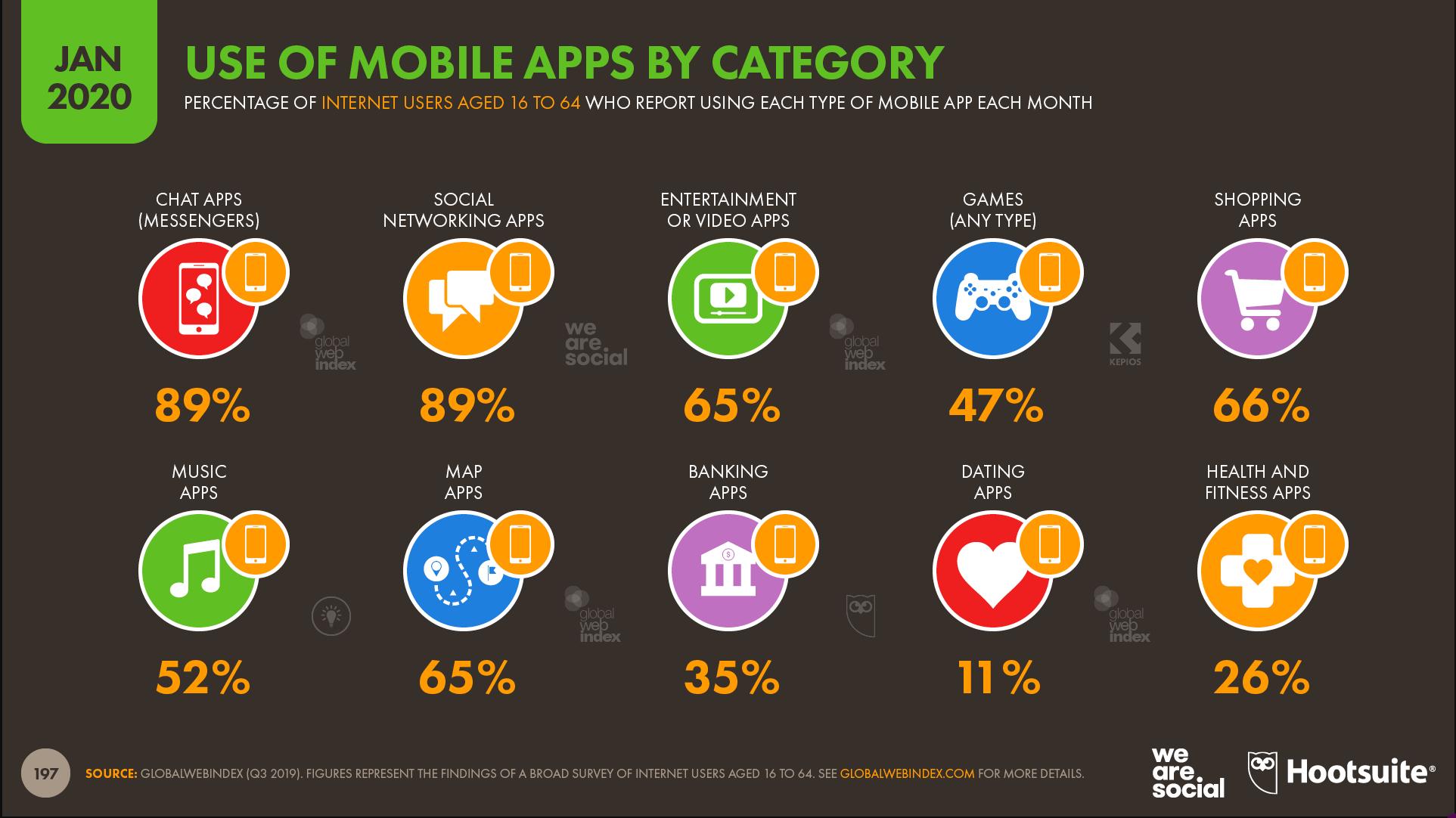Digital 2020 Nutzung mobile Apps nach Kategorie