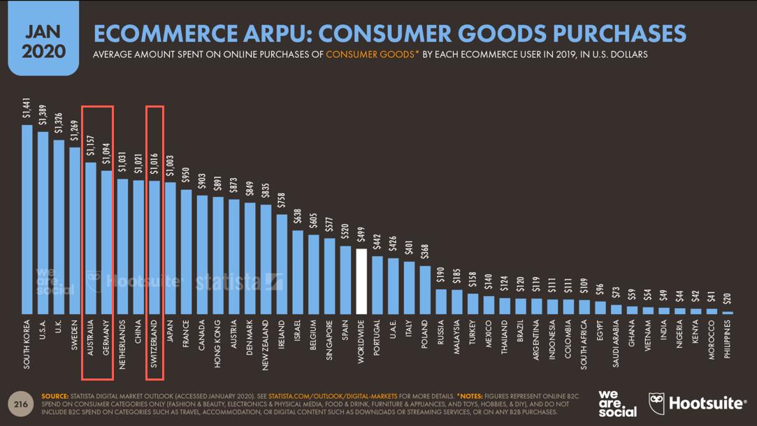 Digital 2020 E-Commerce durchschnittliche Ausgaben pro Jahr