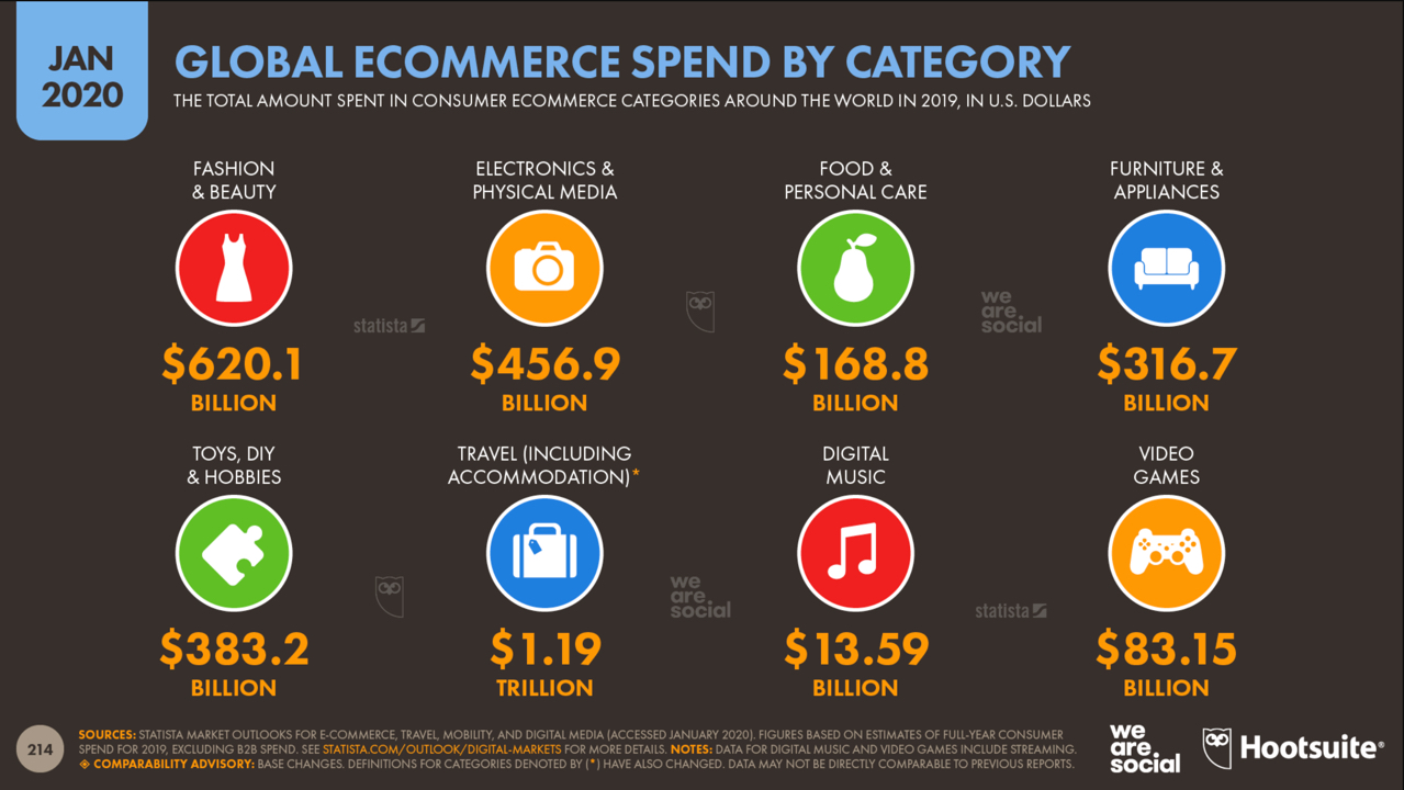 Digital 2020 Globaler Onlinehandel nach Kategorien