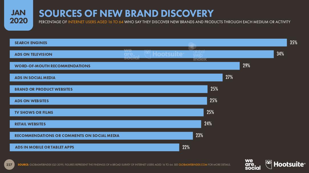 Digital 2020: Quellen für die Entdeckung von Marken im Omnichannel und Crosschannel
