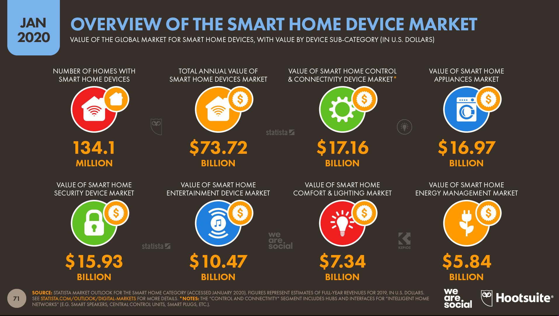 Digital 2020 Smart Home Geräte Marktzahlen
