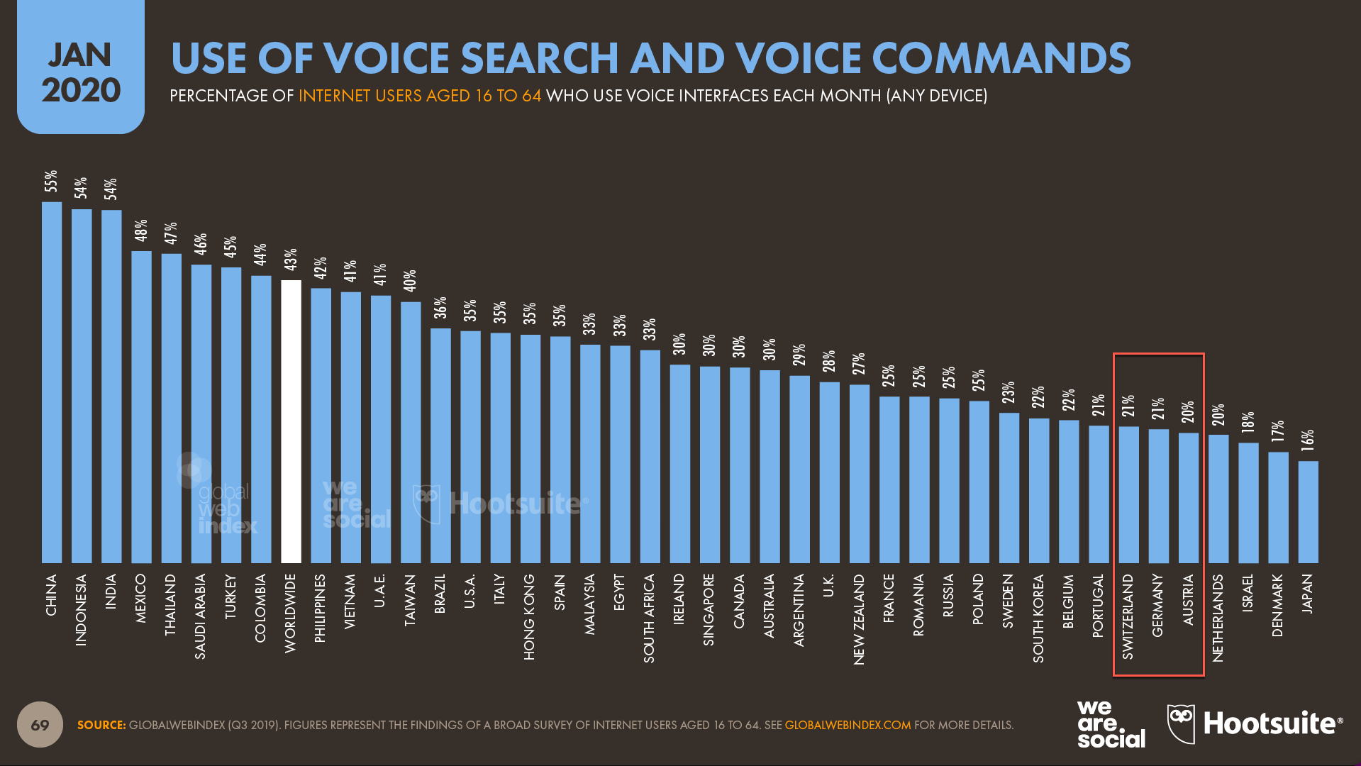 Digital 2020 Voice Suche nach Ländern