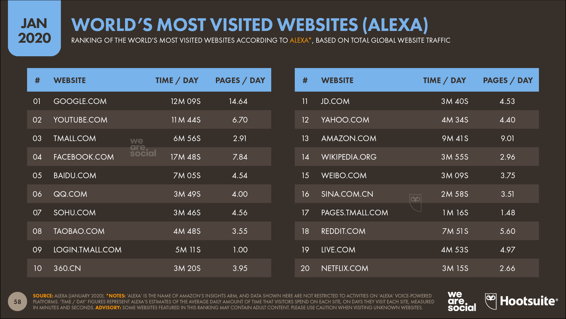 Digital 2020 die weltweit am meisten besuchten Websites