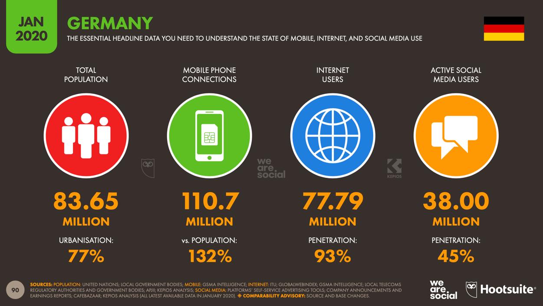 Digital 2020 Global Digital Yearbook 2020 Germany Deutschland