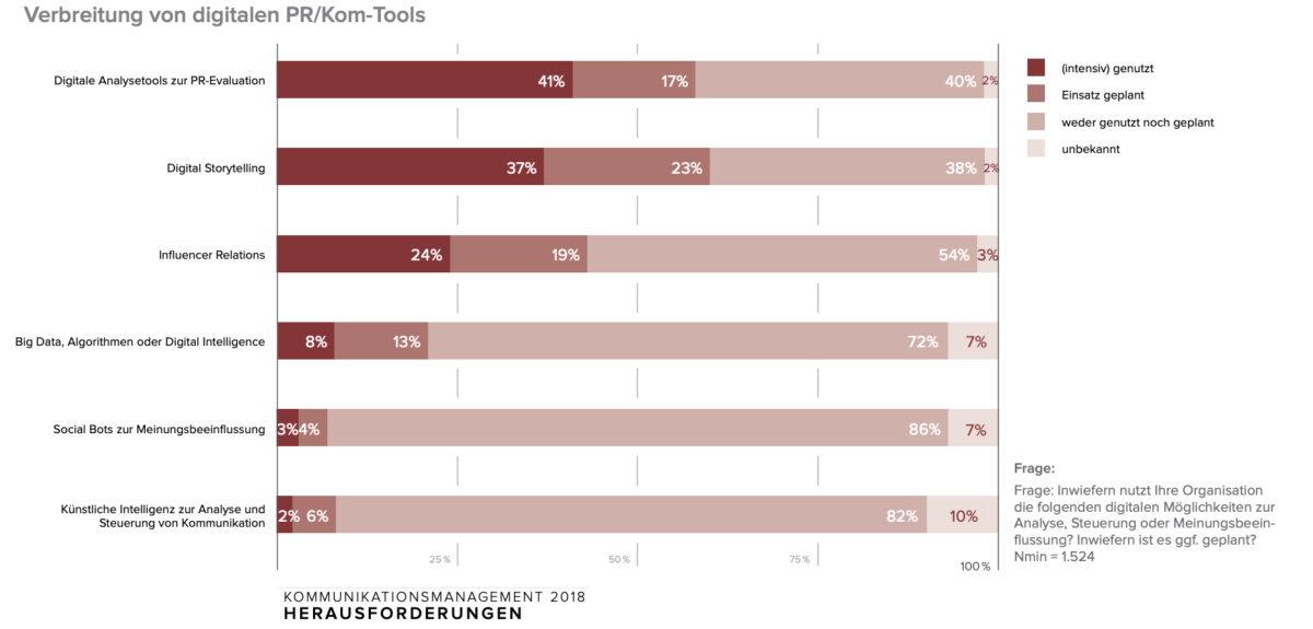 Verbreitung von digitalen PR/Kom-Tools (Quelle Bundesverband deutscher Pressesprecher BdP)