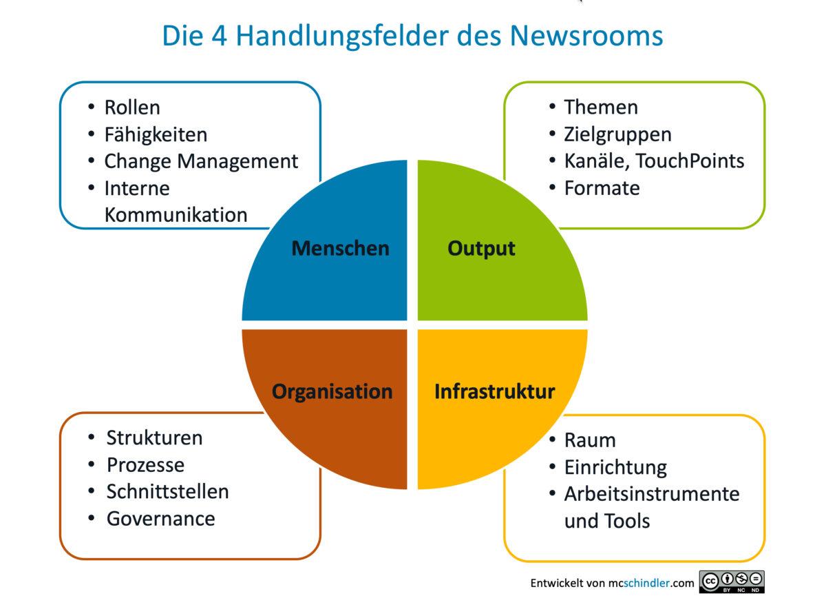 Die 4 Handlungsfelder der Newsrooms Marie-Christine Schindler mcschindler.com