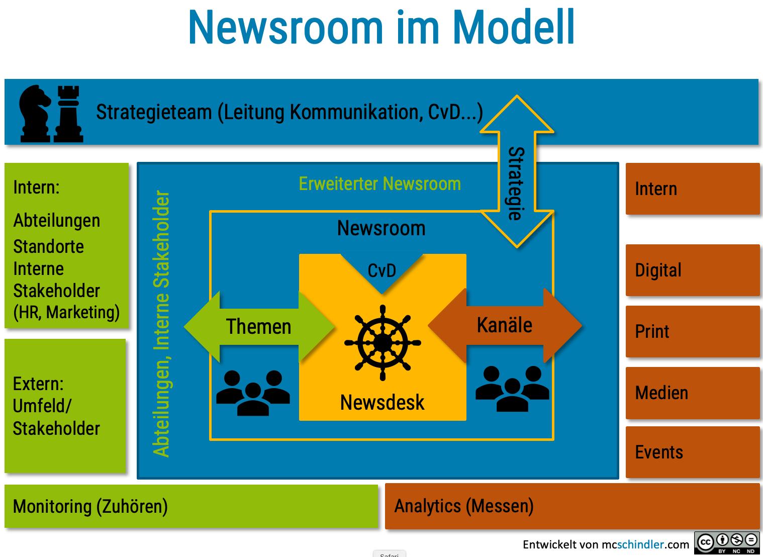 Newsroom Modell