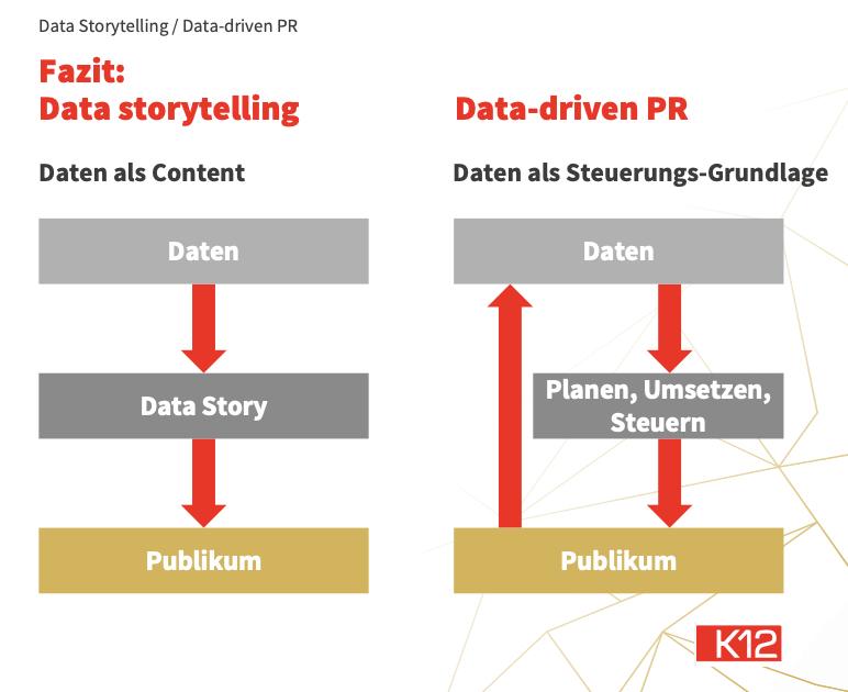 Data Storytelling, Data-driven PR