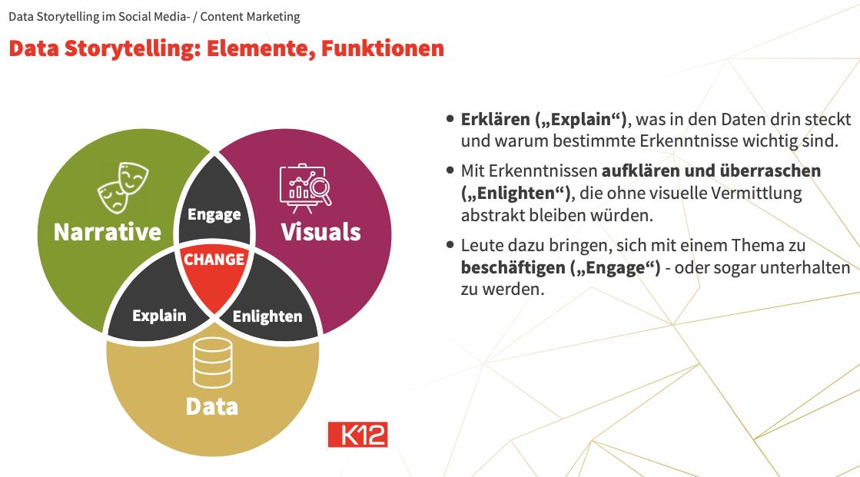 Data Storytelling: Elemente, Funktionen. Narrative, Data, Visuals