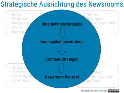 Unternehmensstrategie Kommunikationsstrategie Contentstrategie Newsroomkonzept
