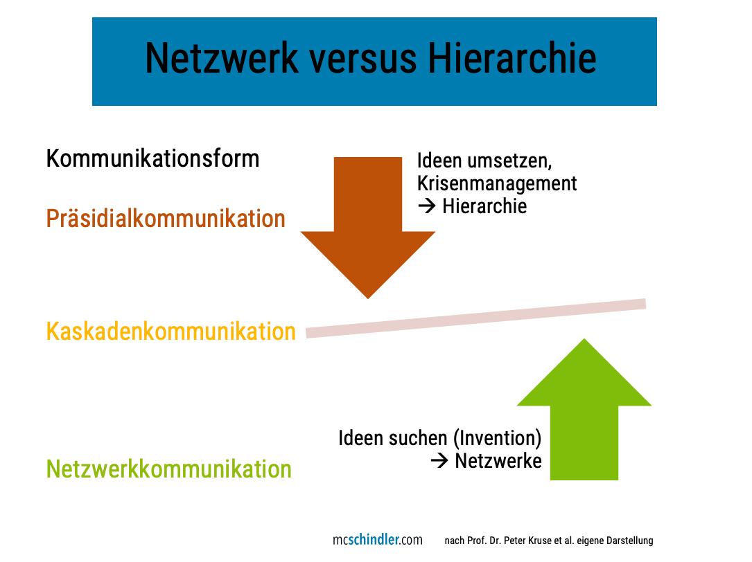 Interne Kommunikation Präsidialkommunikation, Kaskadenkommunikation, Netzwerkkommunikation