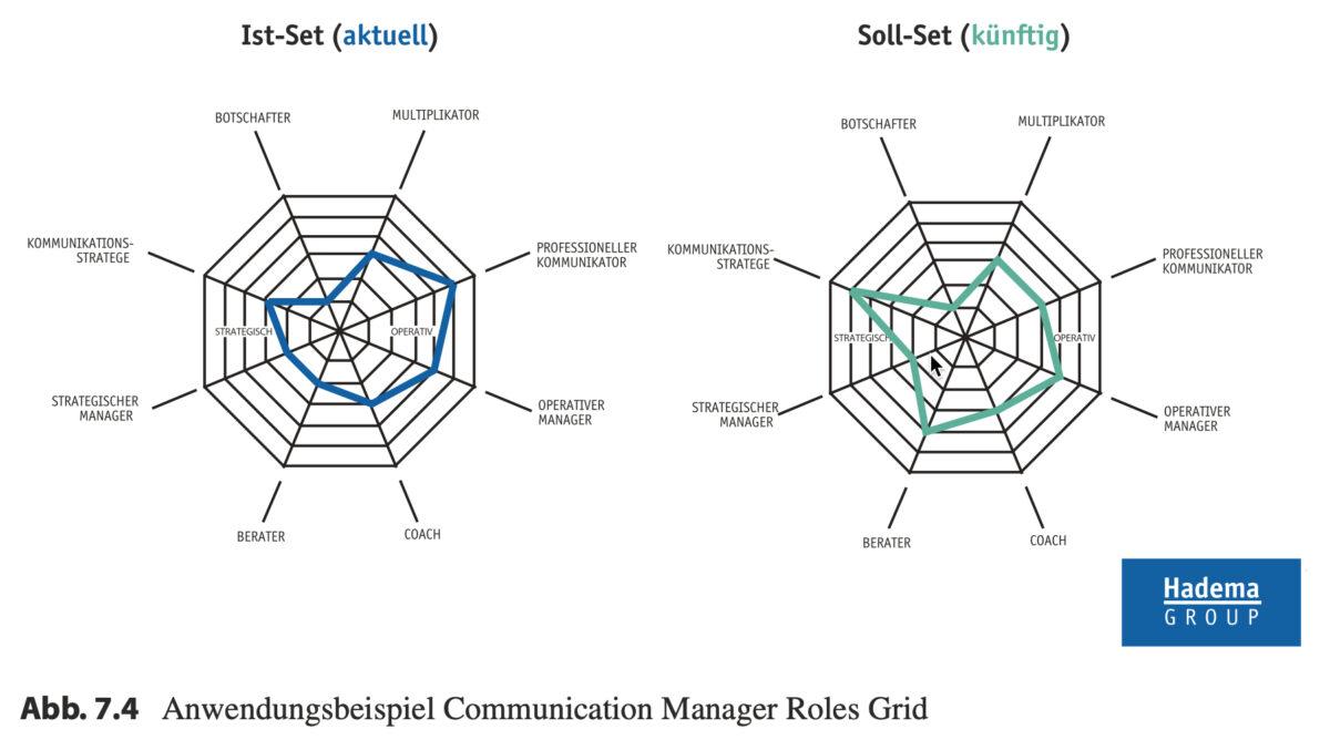 Toolbox Kommunikationsmanagement Communication Manager Roles Grid