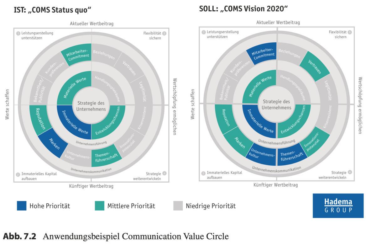 Toolbox Kommunikationsmanagement Communication Value Cirlce
