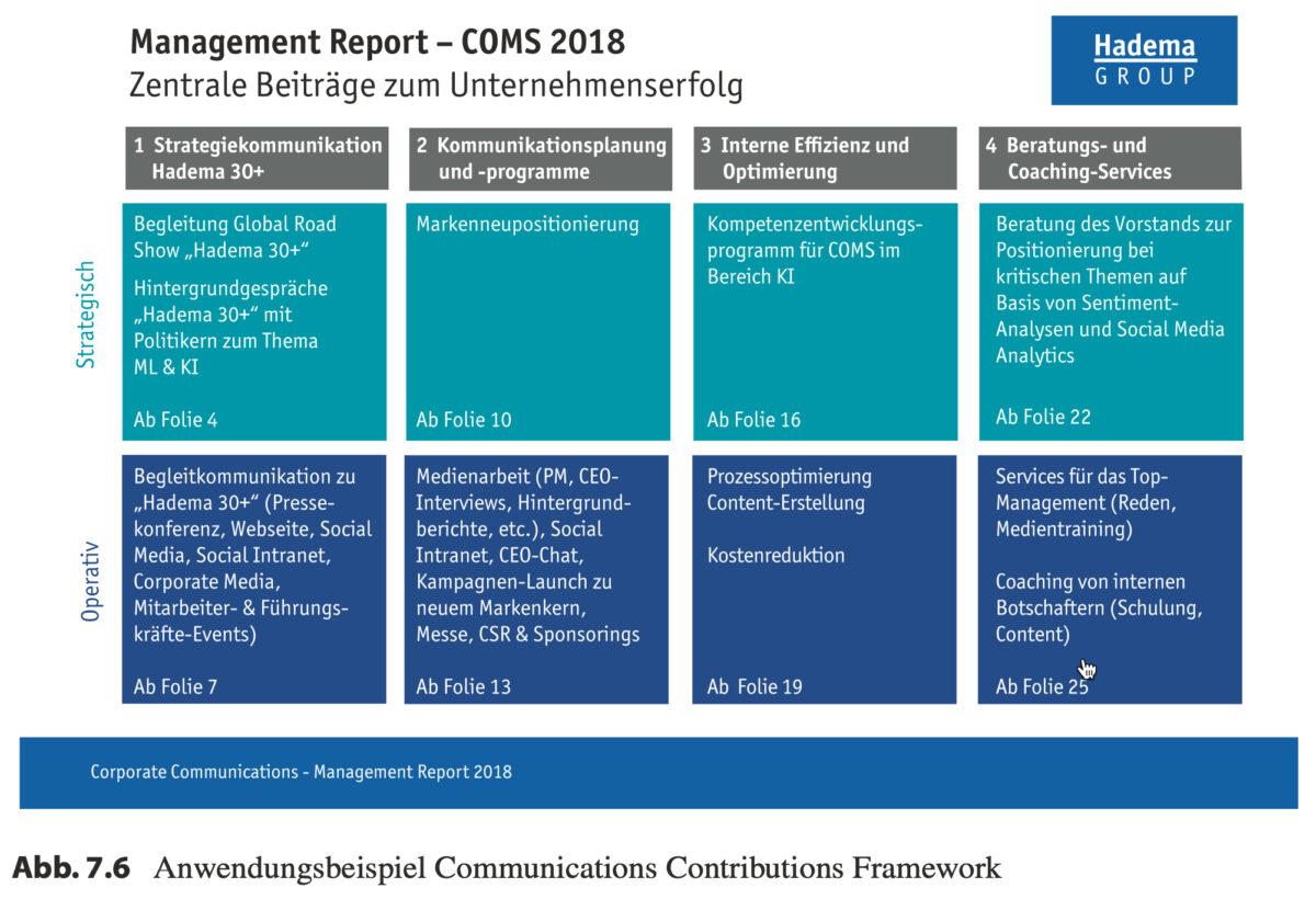 oolbox Kommunikationsmanagement Communications Contribution Framework