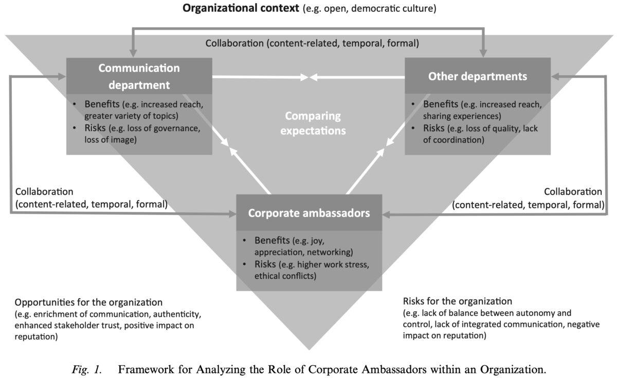 Unternehmensbotschafter Vier Perspektiven Framework zu Analyse
