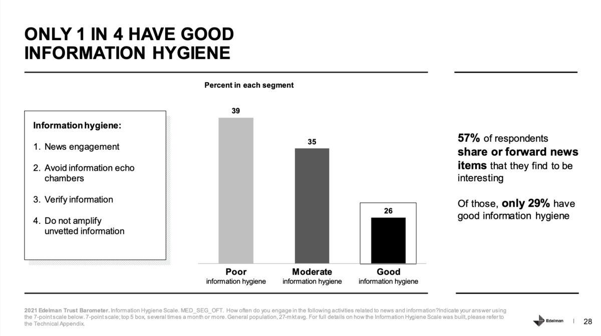 Nur eine von 4 Personen hat eine gute Informations-Hygiene