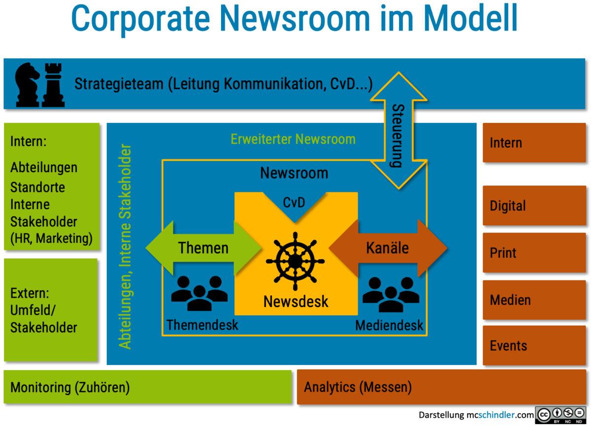Corporate Newsroom Modell mcschindler.com