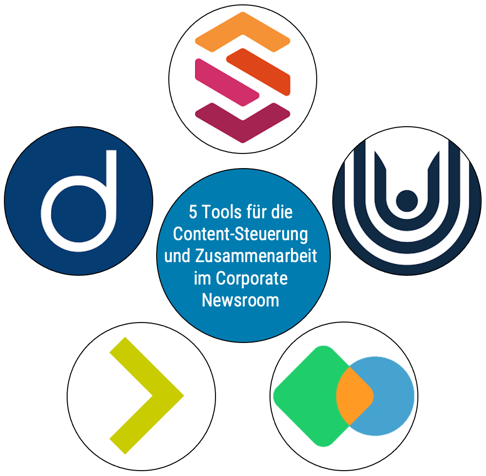 Tools für Content-Steuerung und Zusammenarbeit im Corporate Newsroom dirico, Scompler, uhub, Desk-Net, Imory