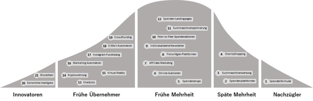 Online-Fundraising Diffusionsmatrix Jörg Reschke
