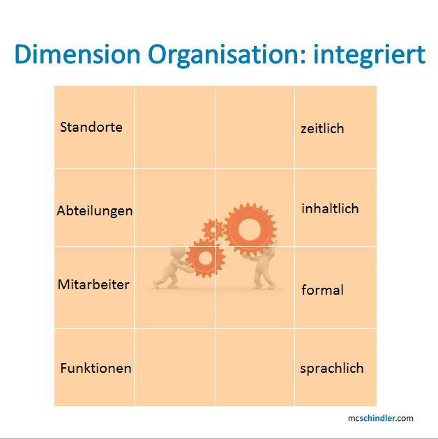 PR 2.0-Würfel: Dimension Organisation: integriert