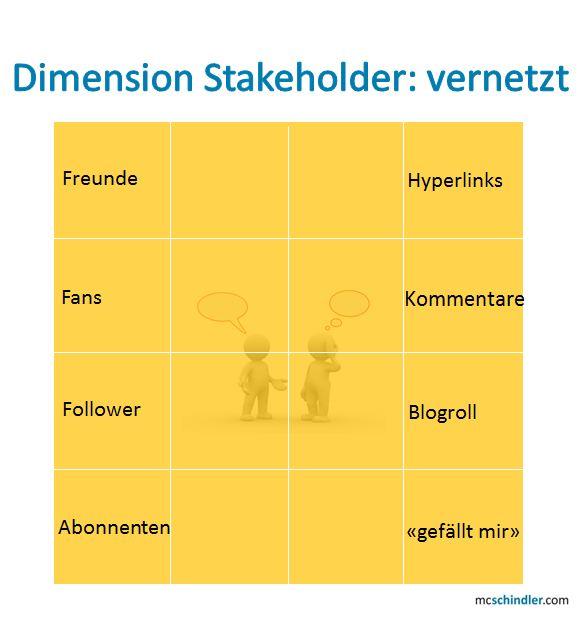 PR 2.0-Würfel: Dimension Stakeholder: vernetzt