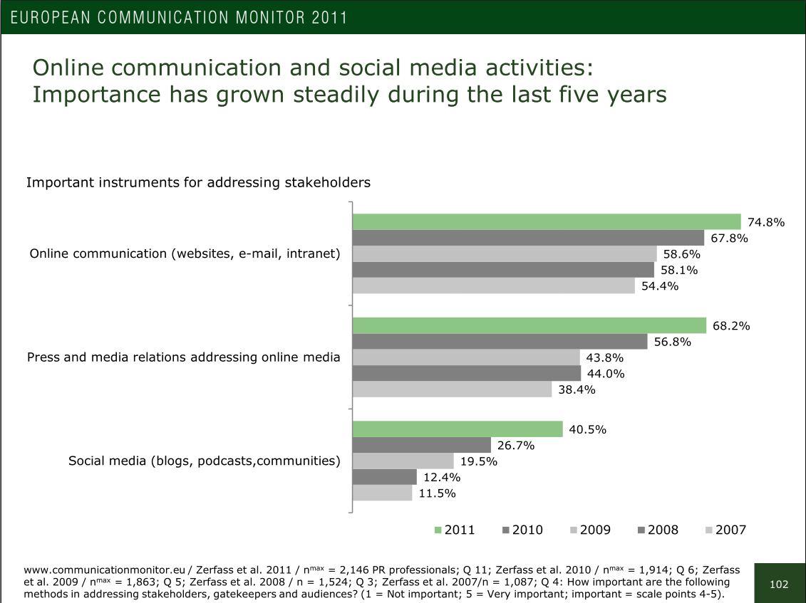 Online Communications und Social Media: Entwicklung von 2007 bis 2011