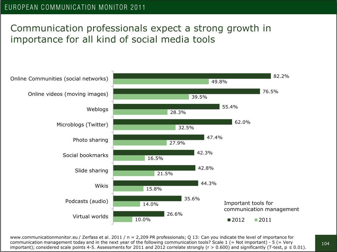 Die Zunahme der Bedeutung von Social Media Tools bis 2012