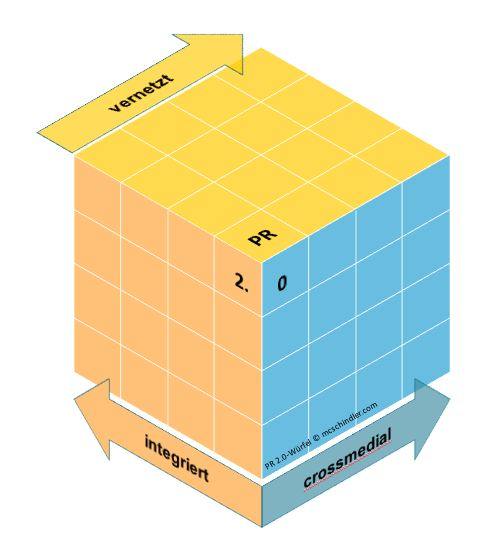 PR 2.0 Würfel: integriert, crossmedial, vernetzt von www.mcschindler.com