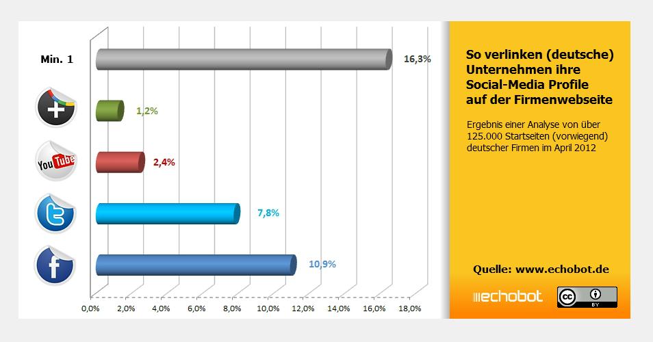 So verlinken (deutsche) Unternehmen ihre Social Media Profile auf der Website