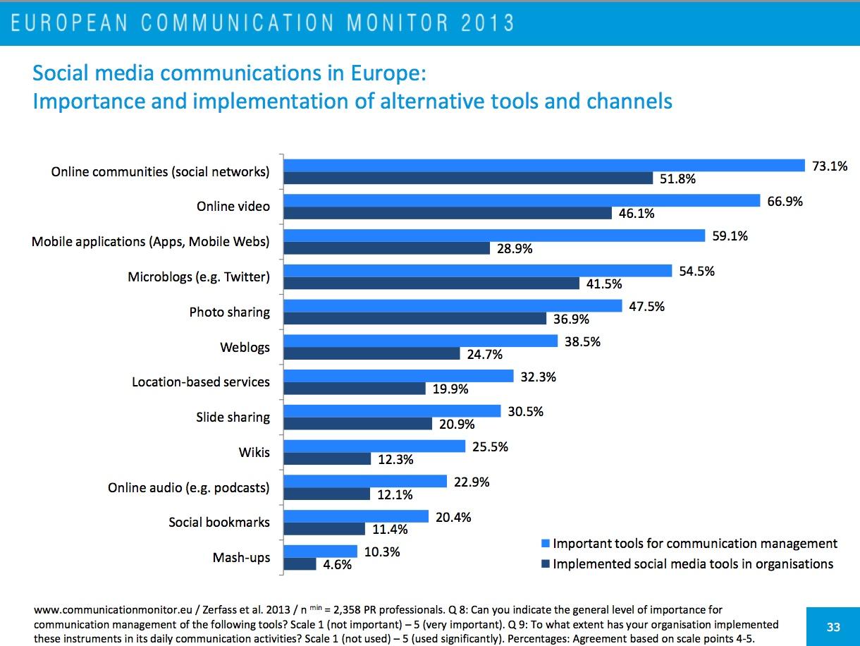 ECM 2013 Importance Implementation