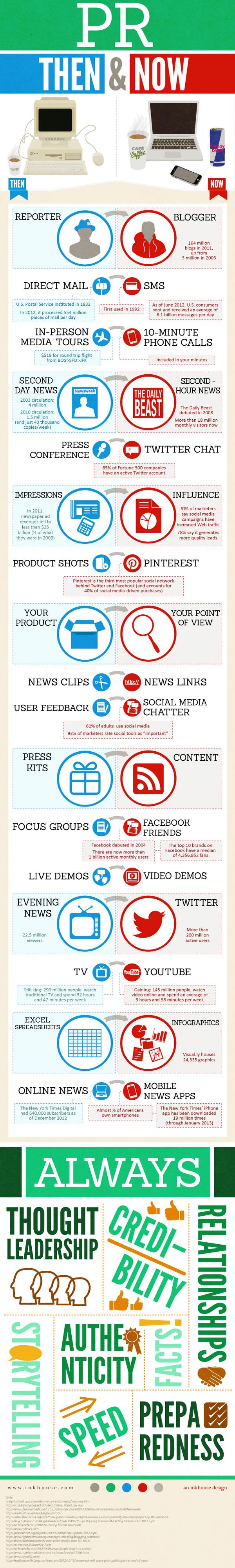 Infographie_PR_heute und gestern