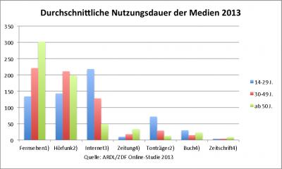 ARD ZDF 2013 Durchschnittliche Nutzungsdauer der Medien
