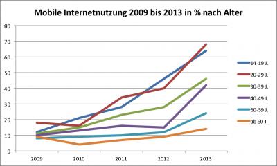 ARD ZDF 2013 mobile Nutzung in Prozent nach Alter