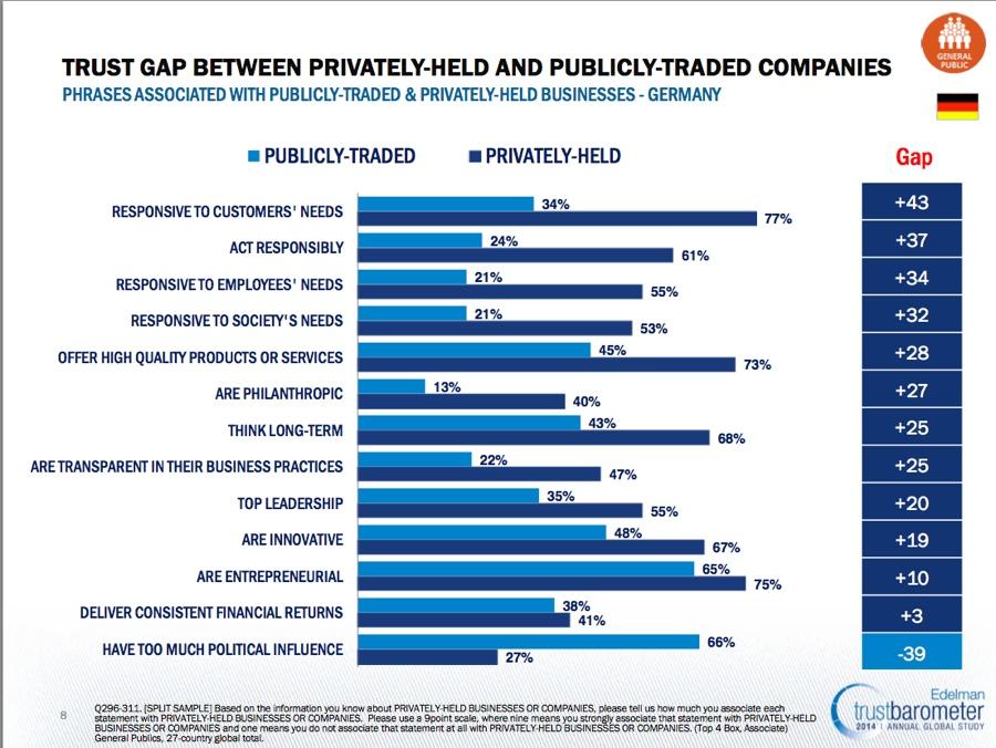 Edelman Trust Gap Folie 8