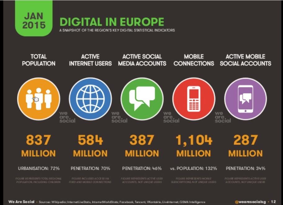 2015 We Are Social Digitale Statistiken Europa